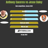 Anthony Caceres vs Jesse Daley h2h player stats