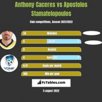 Anthony Caceres vs Apostolos Stamatelopoulos h2h player stats