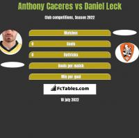 Anthony Caceres vs Daniel Leck h2h player stats