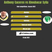 Anthony Caceres vs Aboubacar Sylla h2h player stats