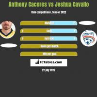 Anthony Caceres vs Joshua Cavallo h2h player stats
