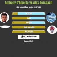Anthony D'Alberto vs Alex Gersbach h2h player stats