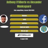Anthony D'Alberto vs Alexander Munksgaard h2h player stats
