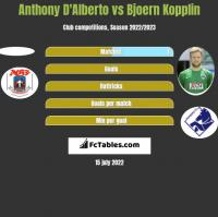 Anthony D'Alberto vs Bjoern Kopplin h2h player stats