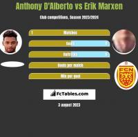 Anthony D'Alberto vs Erik Marxen h2h player stats