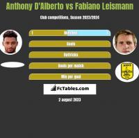 Anthony D'Alberto vs Fabiano Leismann h2h player stats