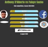Anthony D'Alberto vs Falaye Sacko h2h player stats