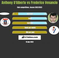 Anthony D'Alberto vs Frederico Venancio h2h player stats