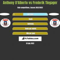Anthony D'Alberto vs Frederik Tingager h2h player stats