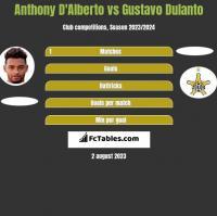 Anthony D'Alberto vs Gustavo Dulanto h2h player stats