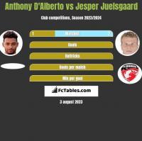 Anthony D'Alberto vs Jesper Juelsgaard h2h player stats