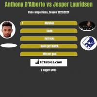 Anthony D'Alberto vs Jesper Lauridsen h2h player stats