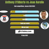 Anthony D'Alberto vs Joao Aurelio h2h player stats
