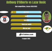Anthony D'Alberto vs Lazar Rosic h2h player stats