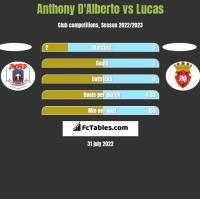 Anthony D'Alberto vs Lucas h2h player stats