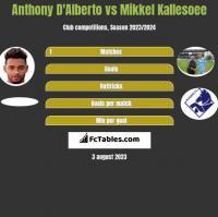 Anthony D'Alberto vs Mikkel Kallesoee h2h player stats