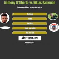 Anthony D'Alberto vs Niklas Backman h2h player stats