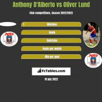 Anthony D'Alberto vs Oliver Lund h2h player stats