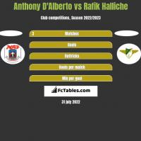 Anthony D'Alberto vs Rafik Halliche h2h player stats