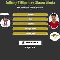 Anthony D'Alberto vs Steven Vitoria h2h player stats