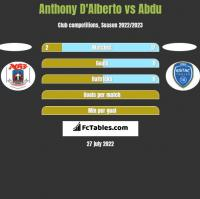 Anthony D'Alberto vs Abdu h2h player stats