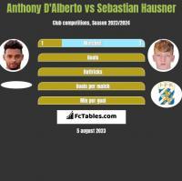 Anthony D'Alberto vs Sebastian Hausner h2h player stats