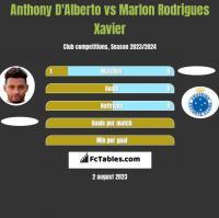 Anthony D'Alberto vs Marlon Rodrigues Xavier h2h player stats
