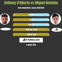 Anthony D'Alberto vs Miguel Reisinho h2h player stats