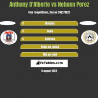 Anthony D'Alberto vs Nehuen Perez h2h player stats