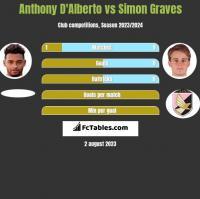 Anthony D'Alberto vs Simon Graves h2h player stats