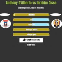 Anthony D'Alberto vs Ibrahim Cisse h2h player stats