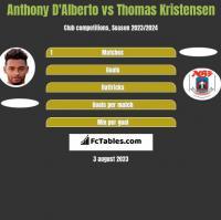Anthony D'Alberto vs Thomas Kristensen h2h player stats
