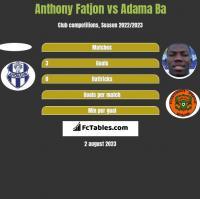 Anthony Fatjon vs Adama Ba h2h player stats