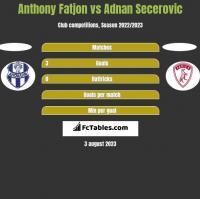 Anthony Fatjon vs Adnan Secerovic h2h player stats
