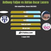 Anthony Fatjon vs Adrian Oscar Lucero h2h player stats
