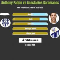 Anthony Fatjon vs Anastasios Karamanos h2h player stats