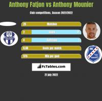 Anthony Fatjon vs Anthony Mounier h2h player stats