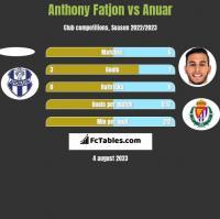 Anthony Fatjon vs Anuar h2h player stats