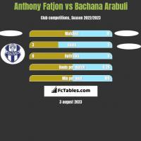 Anthony Fatjon vs Bachana Arabuli h2h player stats