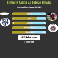 Anthony Fatjon vs Bebras Natcho h2h player stats