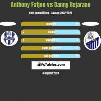 Anthony Fatjon vs Danny Bejarano h2h player stats