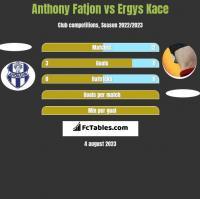 Anthony Fatjon vs Ergys Kace h2h player stats