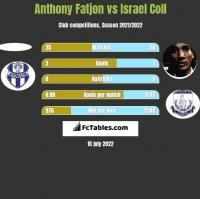 Anthony Fatjon vs Israel Coll h2h player stats