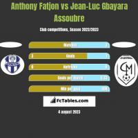 Anthony Fatjon vs Jean-Luc Gbayara Assoubre h2h player stats