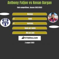 Anthony Fatjon vs Kenan Bargan h2h player stats