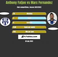 Anthony Fatjon vs Marc Fernandez h2h player stats
