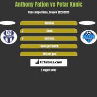 Anthony Fatjon vs Petar Kunic h2h player stats