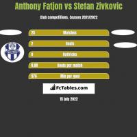 Anthony Fatjon vs Stefan Zivkovic h2h player stats