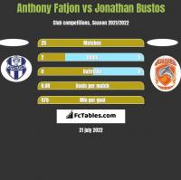 Anthony Fatjon vs Jonathan Bustos h2h player stats