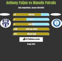 Anthony Fatjon vs Manolis Patralis h2h player stats